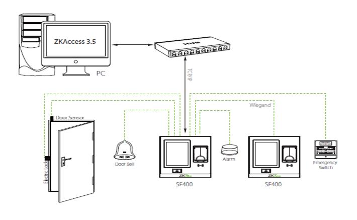 sơ đồ sản phẩm Máy chấm công ZKTECO SF400